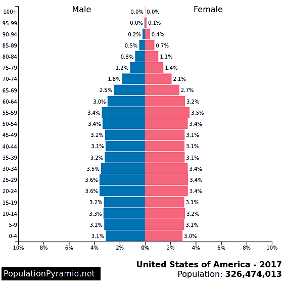 Age distribution of United States population in 2017