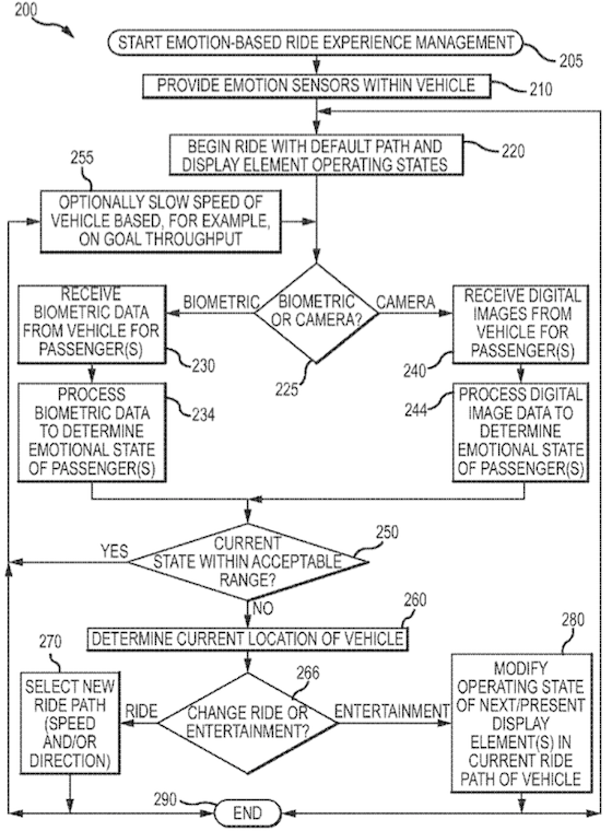 Disney emotional roller coaster patent application