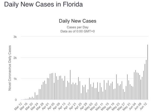New daily cases in Florida
